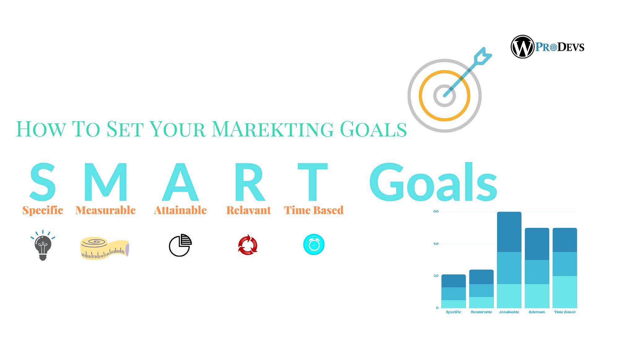 SMART Marketing Goals