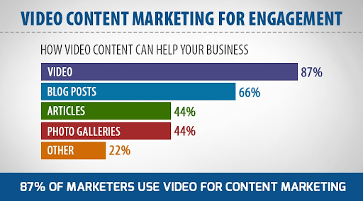 What is Content Marketing: Understand By taking an easy example